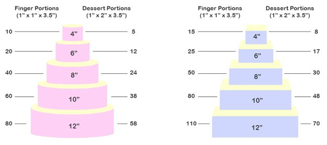 how-much-wedding-cake-do-you-need-find-out-here-Cake-Portion-Guide-1