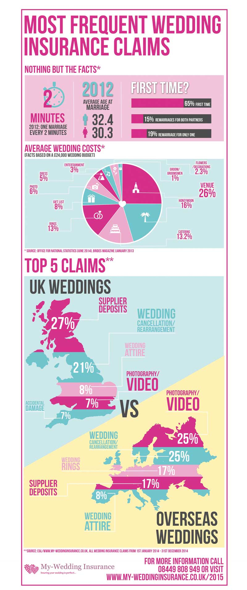 Things that are most likely to go wrong on your wedding day