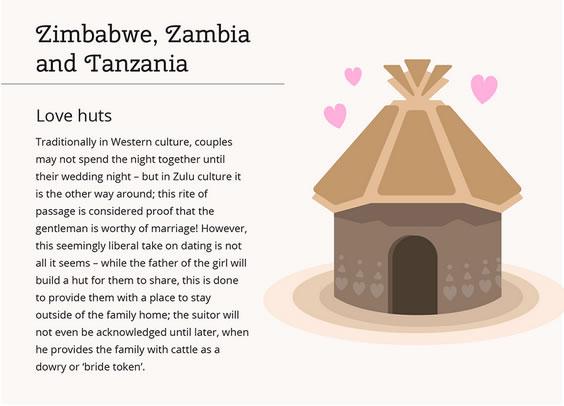 Zimbabwe, Zambia and Tanzania