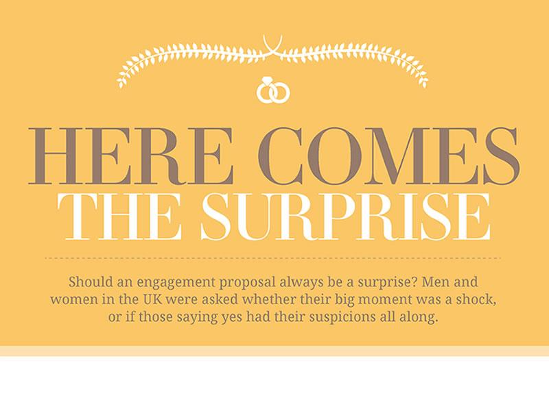 proposal secret