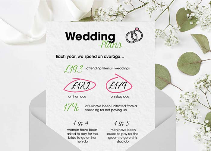 How Much Is A Wedding.This Is How Much Guests Spend On Average Attending Friends