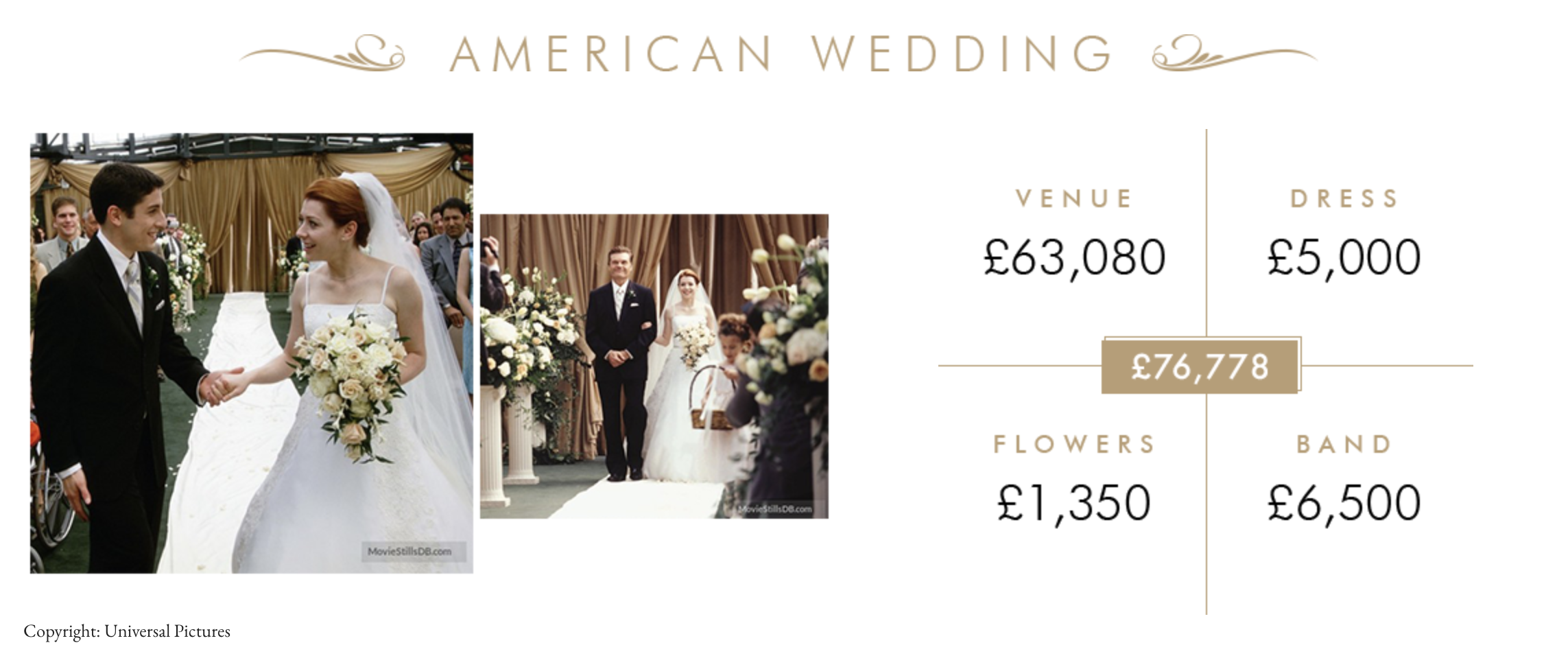 american wedding movie wedding ceremony cost in real life