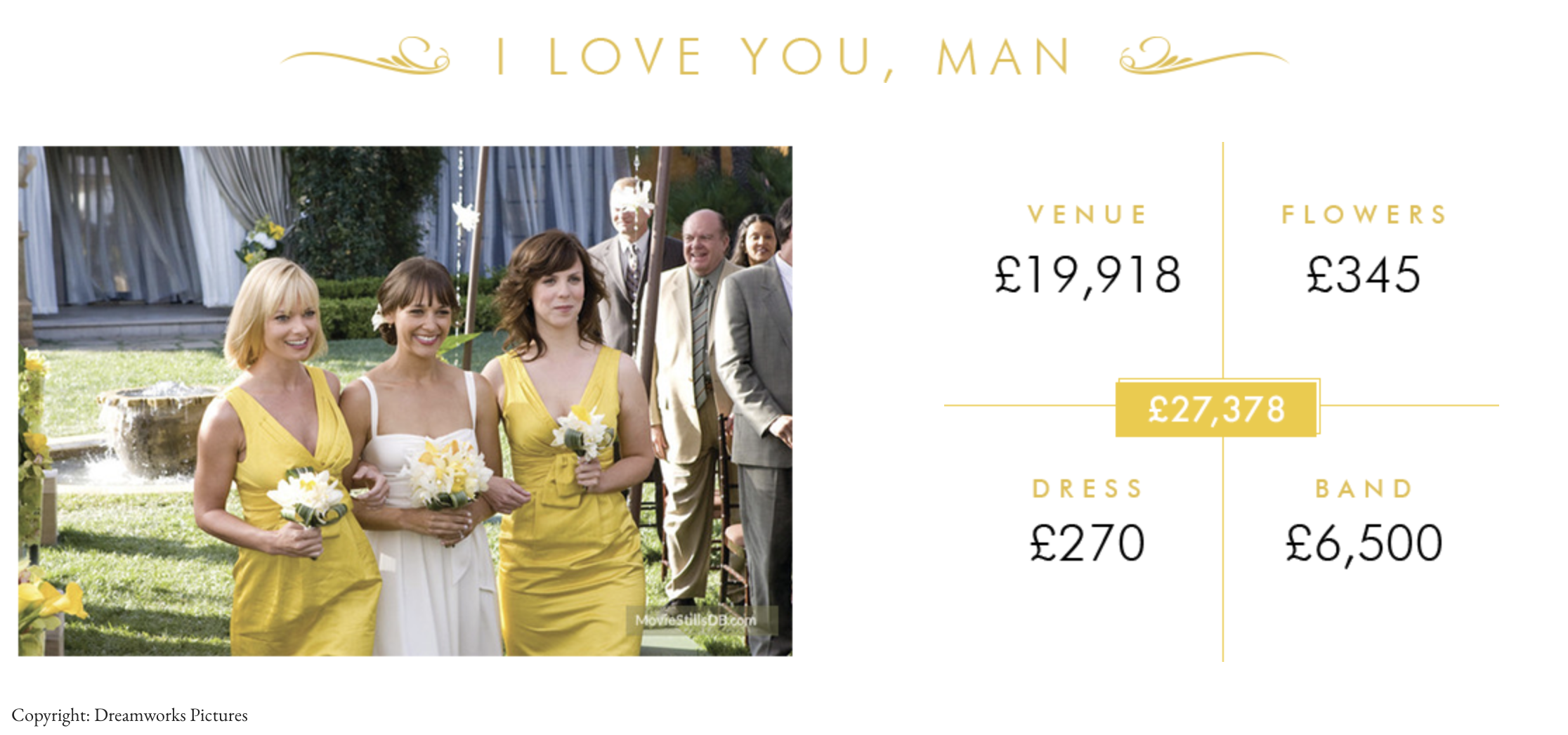 i love you man movie wedding cost in real life