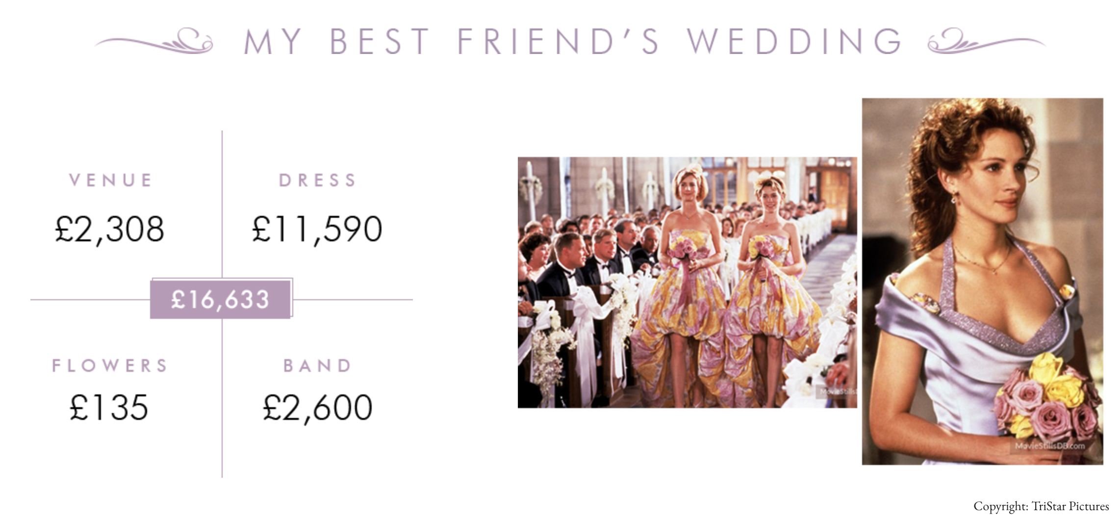 my best friends wedding movie cost in real life