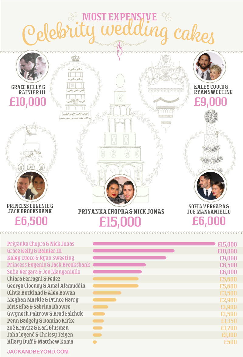 the-most-expensive-wedding-celebrity-cakes